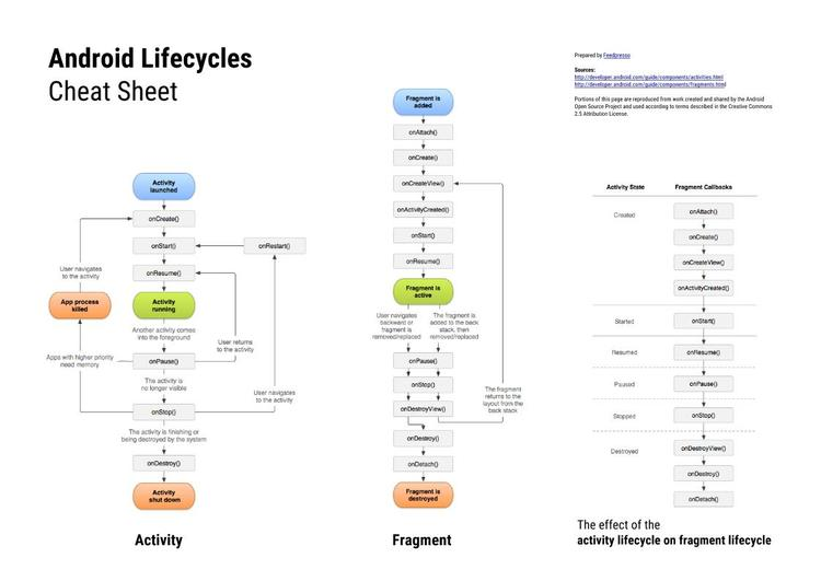 Android Lifecycle Cheat Sheet